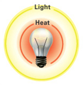 LED Lighting Benefits